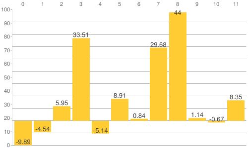 NY金・プラチナ・銀と原油、為替、主要株価指数の騰落率比較チャート:2017年から2019年8月23日までの騰落率